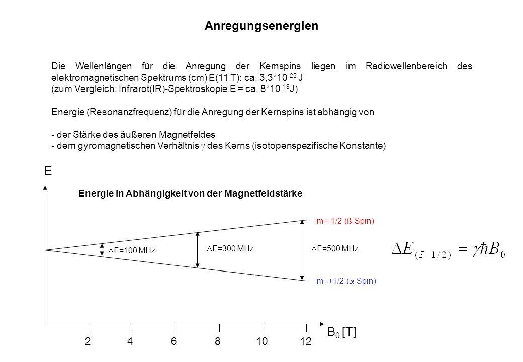Anregungsenergien E B0 [T] 2 4 6 8 10 12